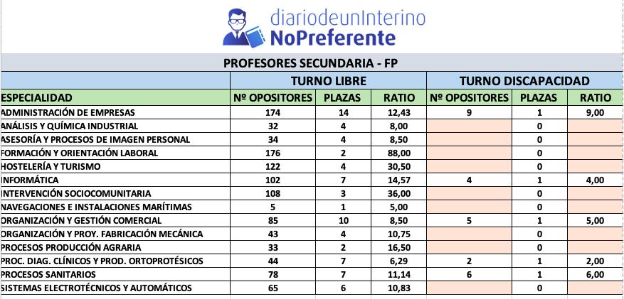 Especialidades Secundaria - FP 2021
