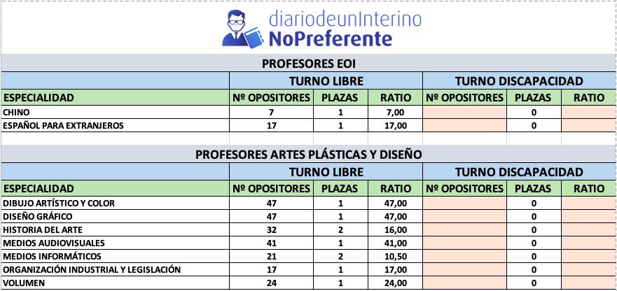 Especialidades Profesores EOI / Artes Plásticos y Diseño